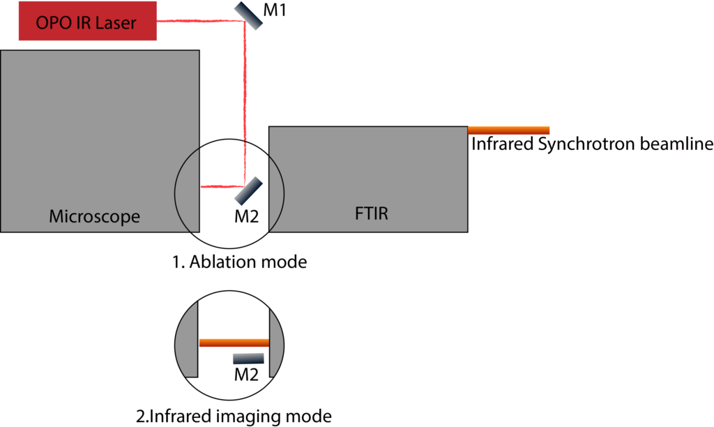 Fig 2 : Optic principle of AIRLAB and FTIR
