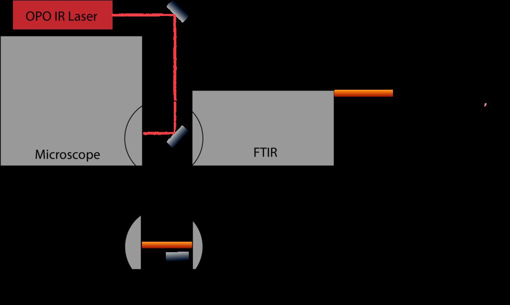 Fig 2 : Optic principle of AIRLAB and FTIR